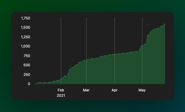 1.6k stars on GitHub