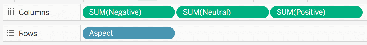 Option to choose Columns: Negative, Neutral, Positive and Rows: Aspect.
