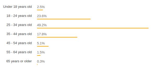 Gráfico do StackOverflow com os dados informados abaixo no artigo