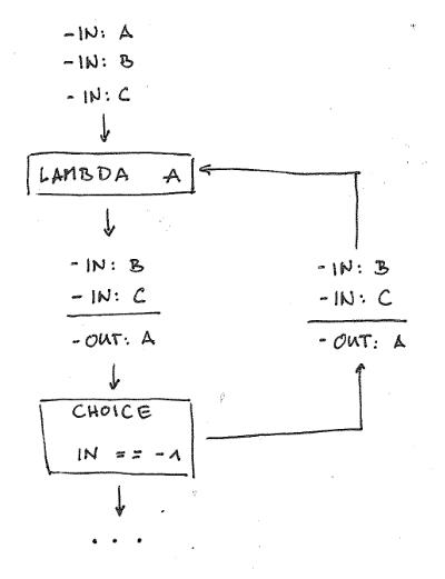 Step Functions Loop