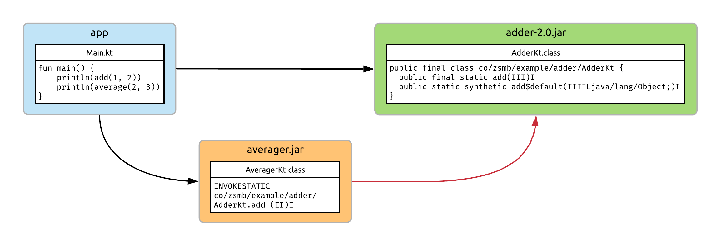 Module structure with now incompatible bytecode snippets