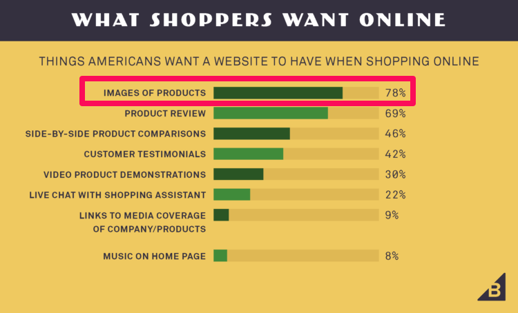 What online shopper want chart