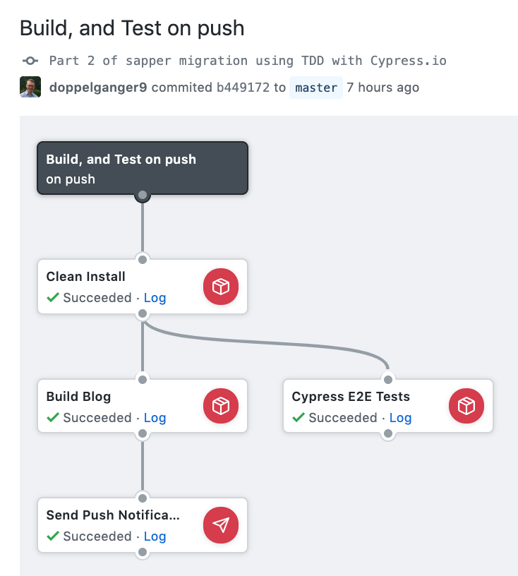 Workflow visual overview with Cypress.io E2E testing