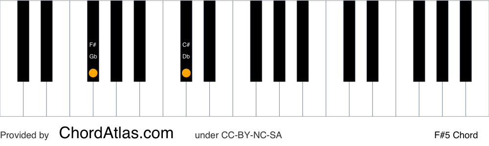 Piano chord chart for the F sharp fifth chord (F#5). The notes F# and C# are highlighted.