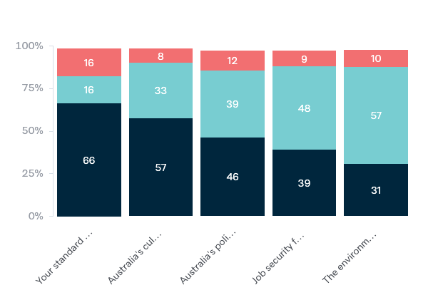 Effect of globalisation - Lowy Institute Poll 2020
