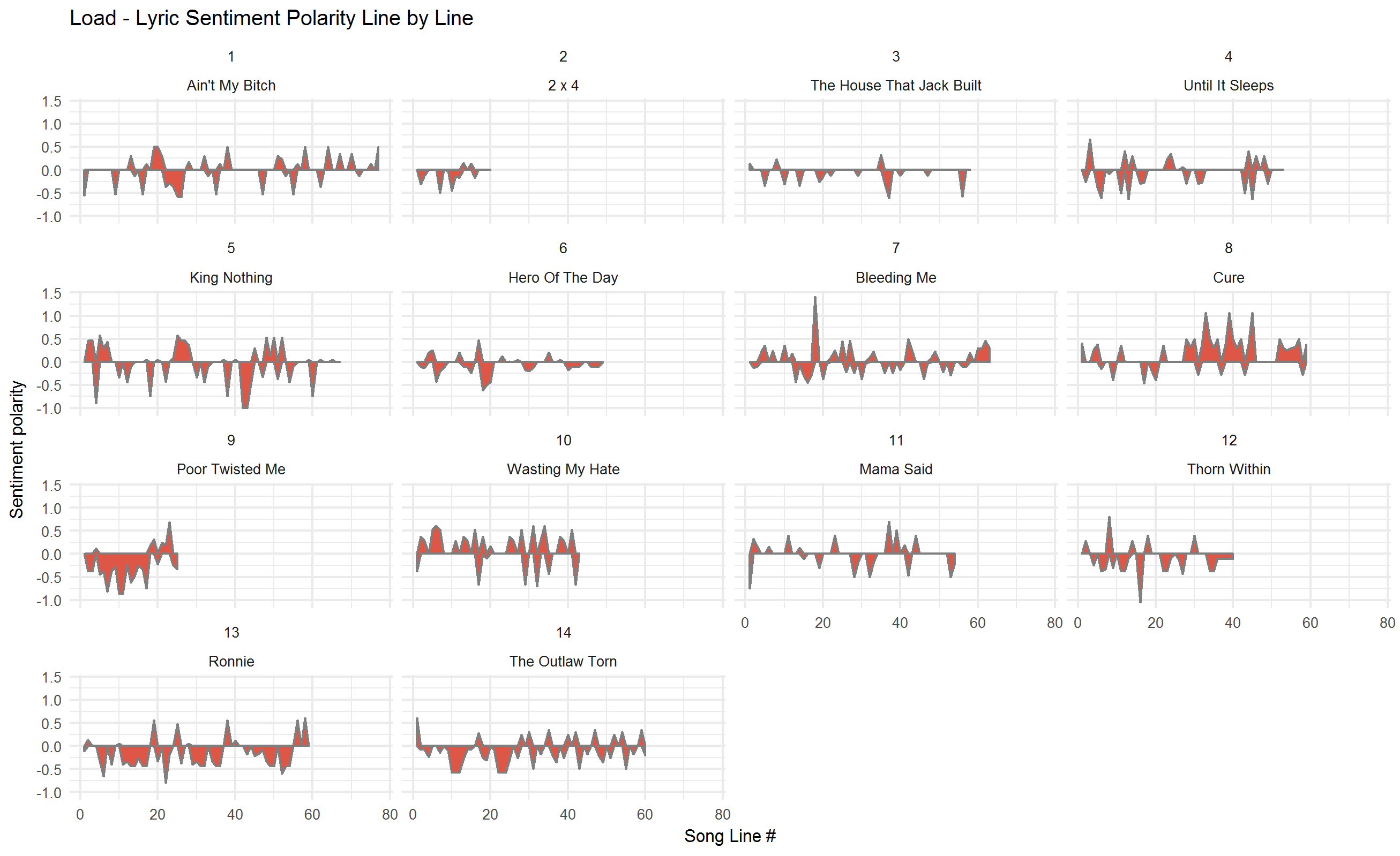 2018-02-01-Sentiment-by-track-Load.png