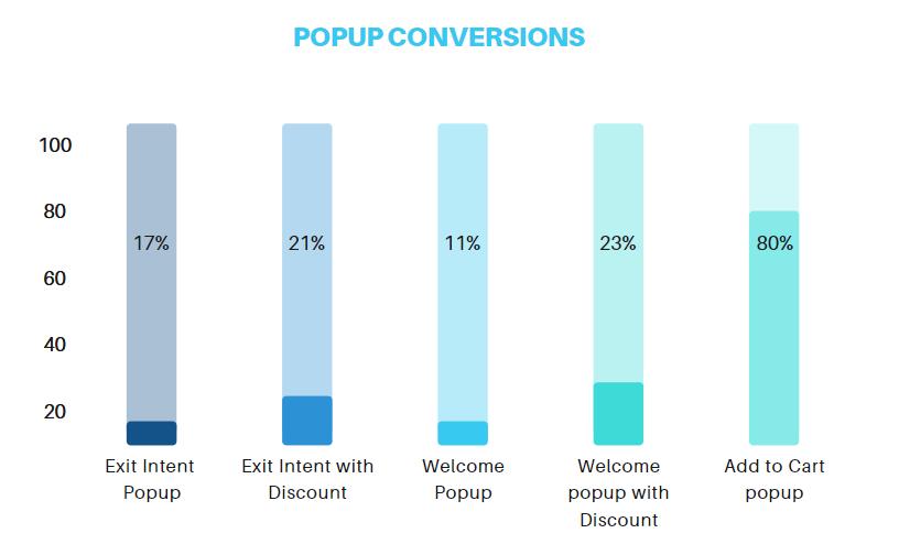 Popup conversion statistics