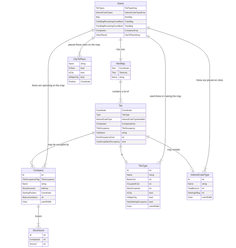 Entity Relationship Diagram of the game