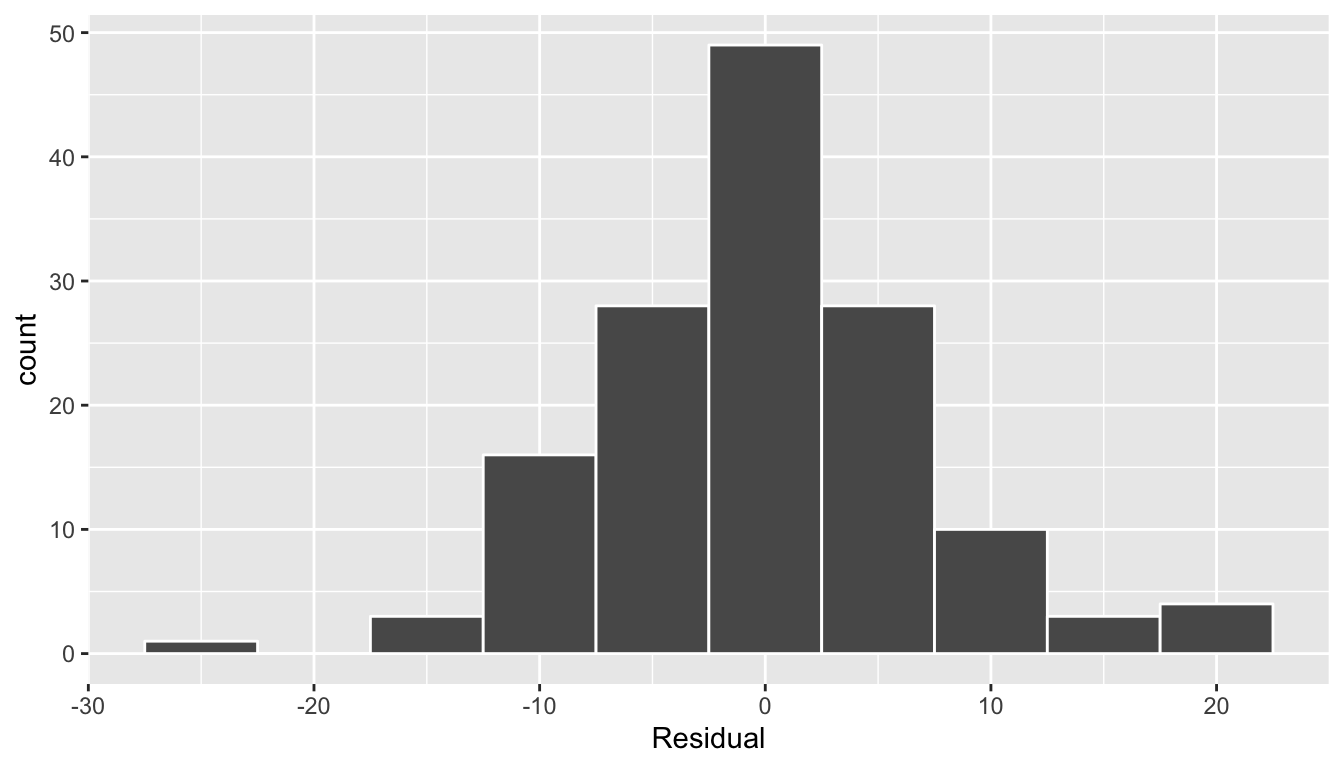 Histogram of residuals