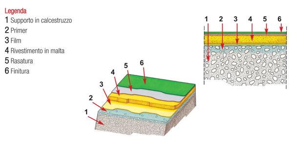 Schema della struttura di un pavimento in resina semisintetico ad alta resistenza.