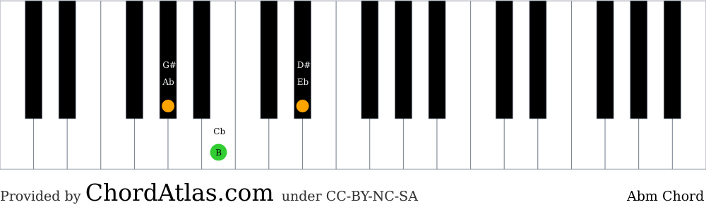 Piano chord chart for the A flat minor chord (Abm). The notes Ab, Cb and Eb are highlighted.