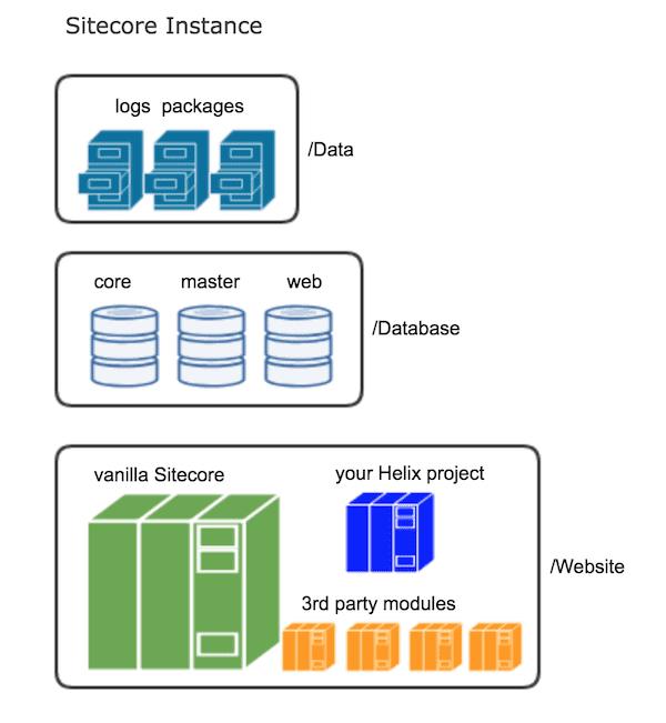 sitecore instance organization