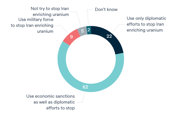 Responses to Iran's nuclear program - Lowy Institute Poll 2020