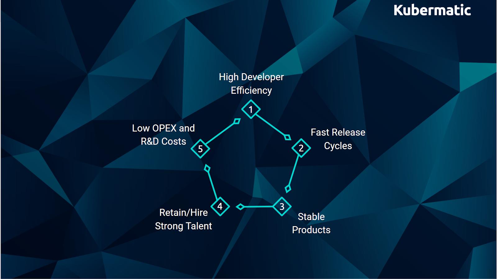 Cycle of Efficiency