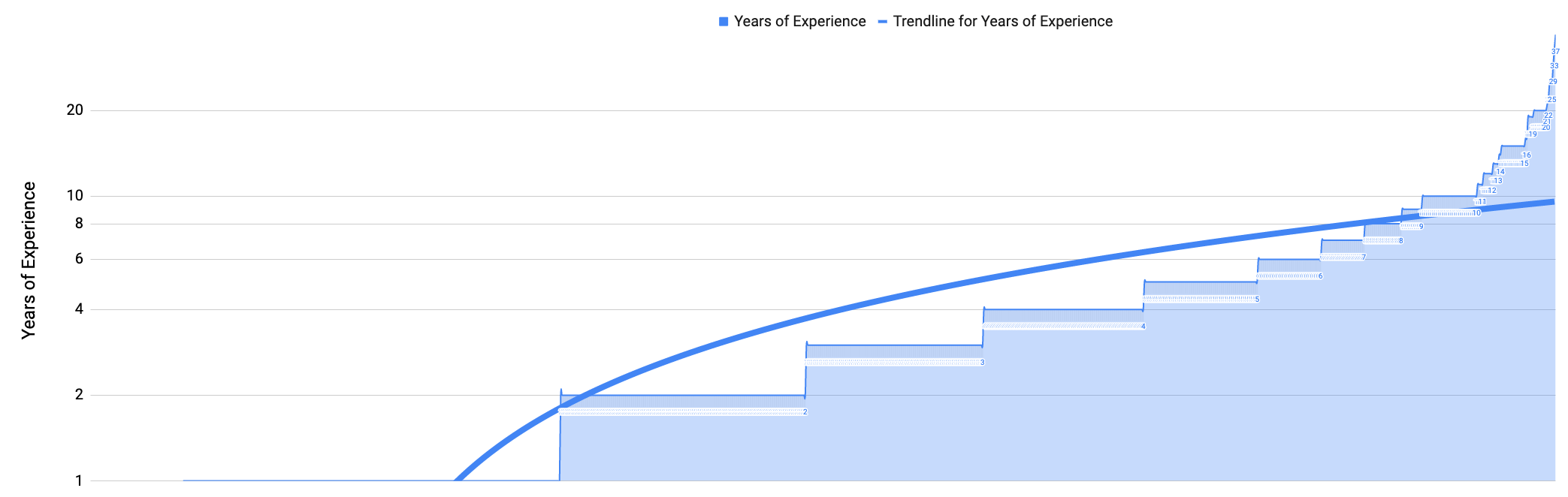 Years of Experience (February 28, 2020)