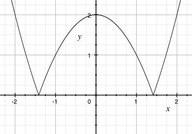 Graf funkce f(x)=|x^2-2|