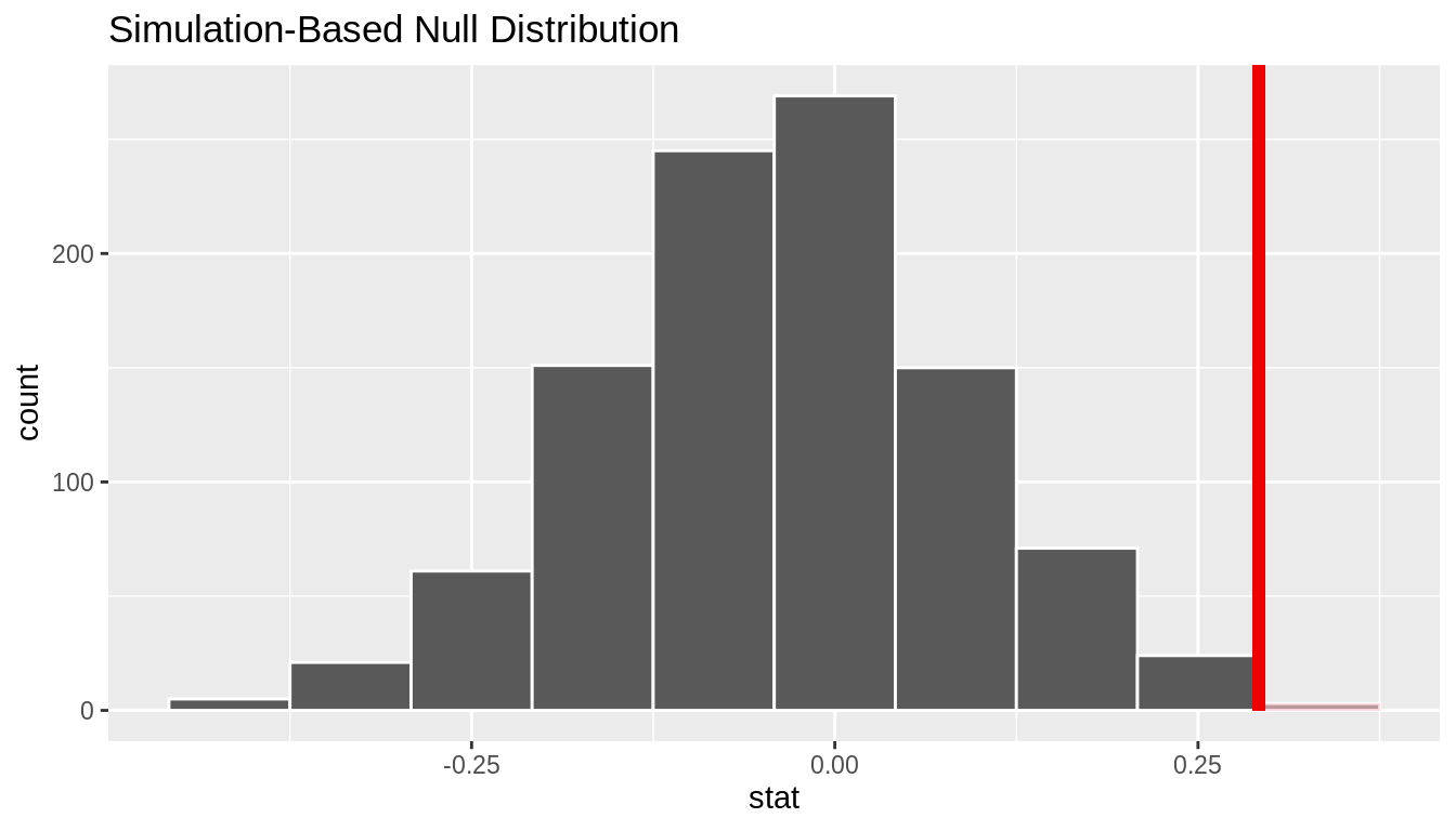 Shaded histogram to show $p$-value.