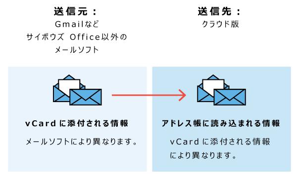 送信元がほかのメールソフトの場合のイメージ