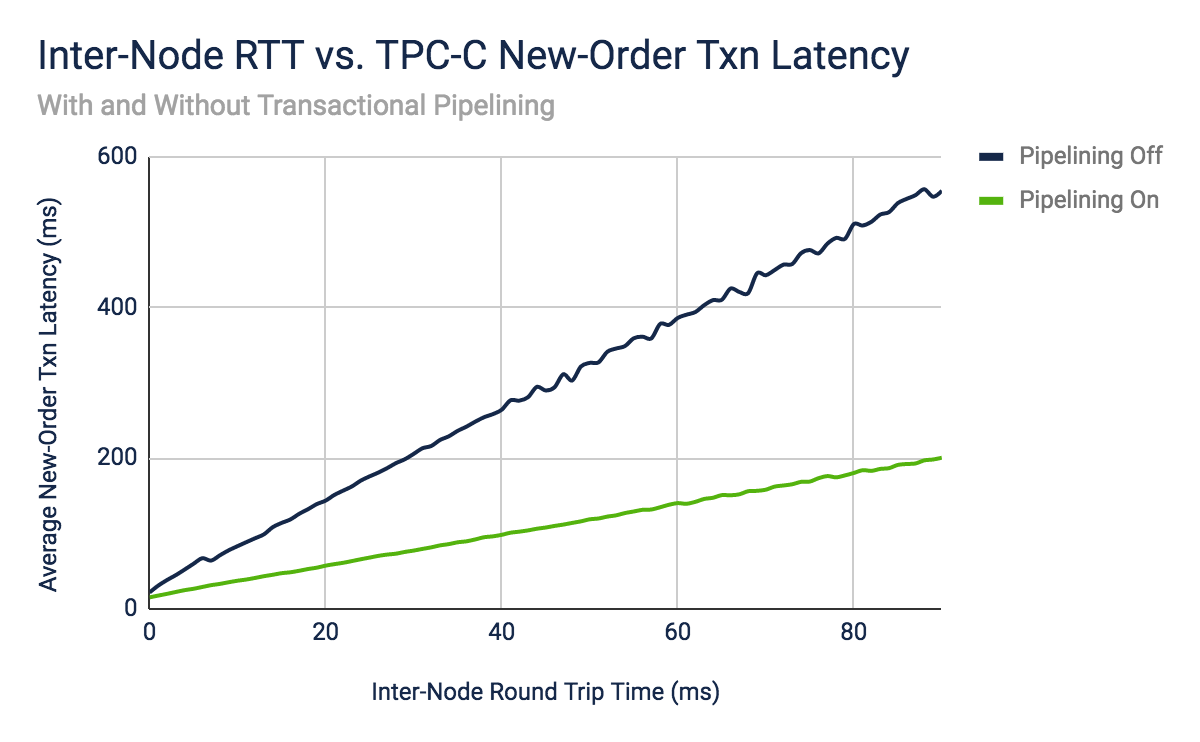 Graph: Inter-Node RTT vs TPC-C New-Order Transaction Latency