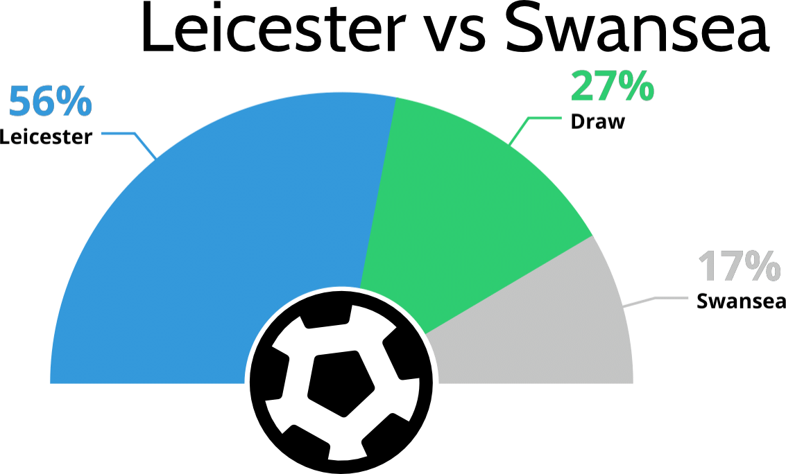 Leicester vs Swansea Betting Tips and Predictions