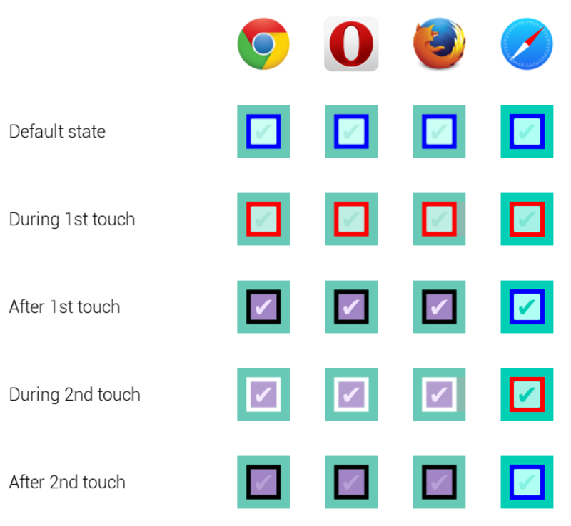 Checkbox States Across Mobiles Browsers