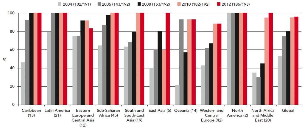 Reporting rates (UN Member States reporting/total number of UN Member) by region, 2004 - 2012 – UNAIDS (2012)