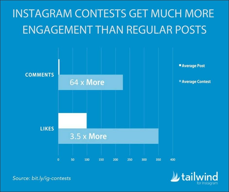 Instagram contests