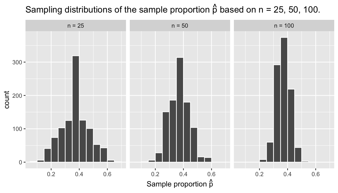 734130e901440f Three sampling distributions of the sample proportion ...