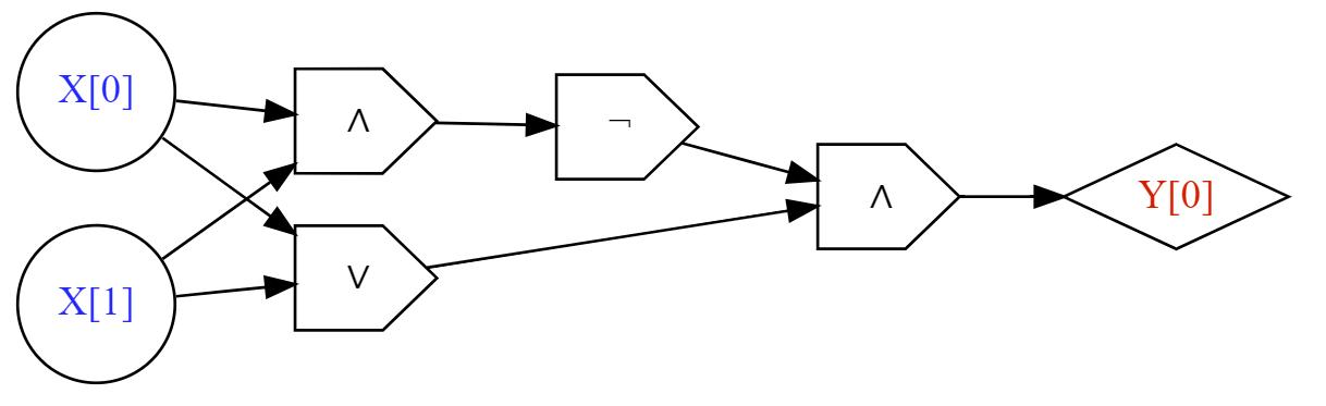A circuit with \ensuremath{\mathit{AND}}, \ensuremath{\mathit{OR}} and \ensuremath{\mathit{NOT}} gates for computing the \ensuremath{\mathit{XOR}} function.