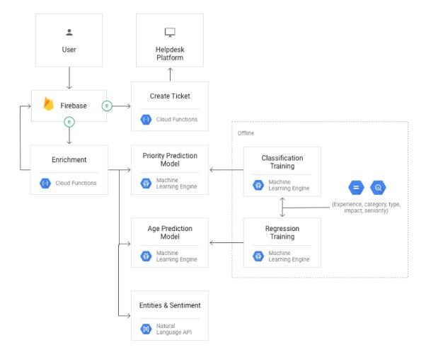 Serverless AI / ML