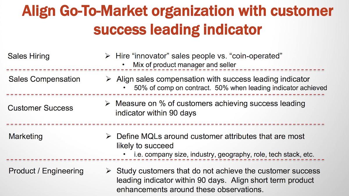 Customer success leading indicator