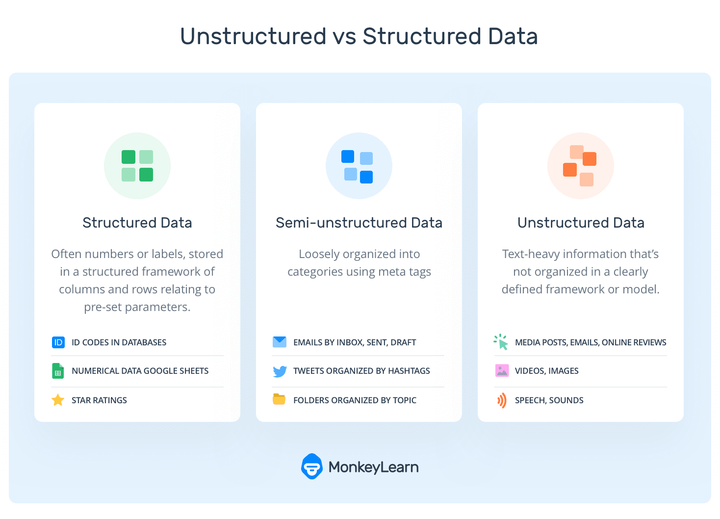 Infographic comparing Structured, Unstructured, and Semi-Structured data.