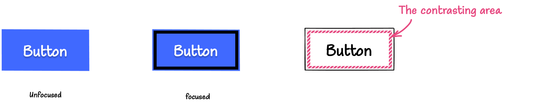Illustration: On the left is a blue button with a white label in its default, unfocused state. In the middle is the blue button with an inner thick black outline. On the right, is a button with the same outline but with a pattern applied to it, indicating that this patterned area is the contrasting area.