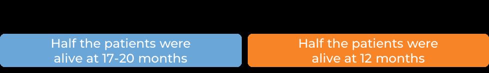 Keytruda vs chemotherapy prognosis (diagram)