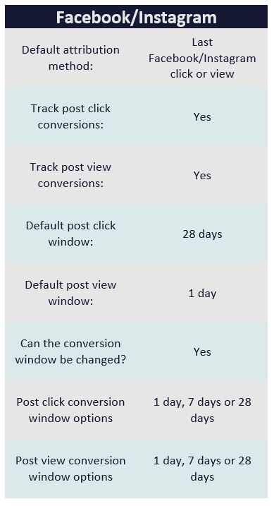 Facebook and Instagram conversion tracking