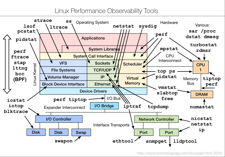 [Linux Performance](http://www.brendangregg.com/linuxperf.html) by [Brendan Gregg](https://twitter.com/brendangregg)