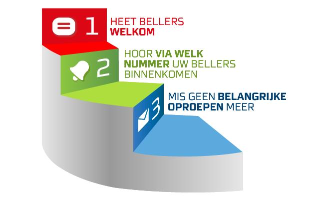 Bij uw servicenummer krijgt u van de Belfabriek toegang tot een aantal handige functies. Hiermee personaliseert u de bel-ervaring van uw klanten.