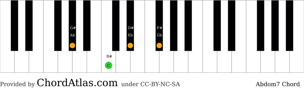 Piano chord chart for the A flat dominant seventh chord (Abdom7). The notes Ab, C, Eb and Gb are highlighted.