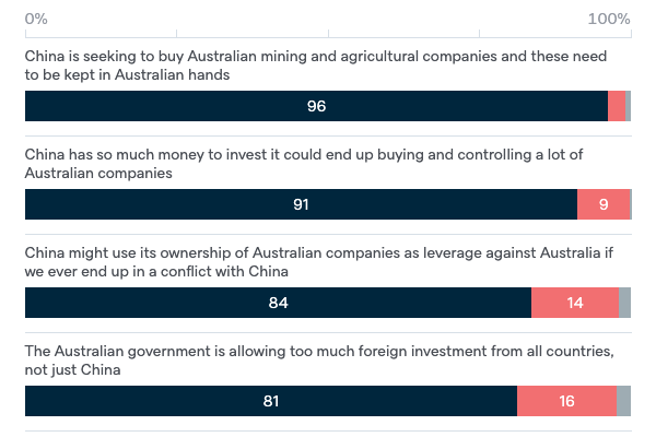 Reasons against foreign investment from China - Lowy Institute Poll 2020