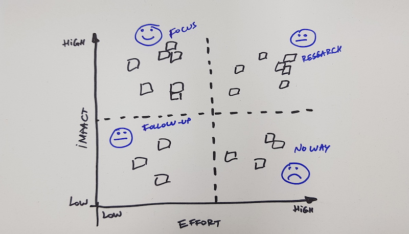 Impact & Effort Prioritization Matrix