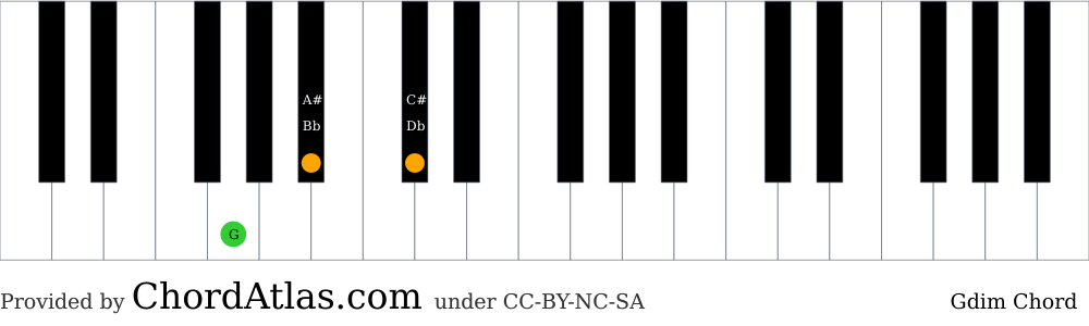 Piano chord chart for the G diminished chord (Gdim). The notes G, Bb and Db are highlighted.