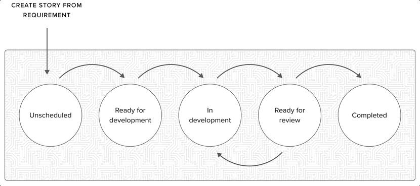 Feature Development diagram