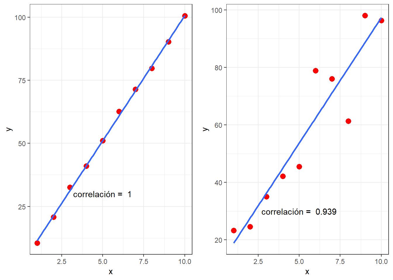 Simulación de curvas perfectamente lineales