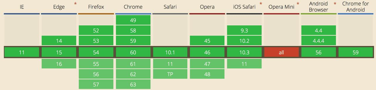 Current browser support for websockets