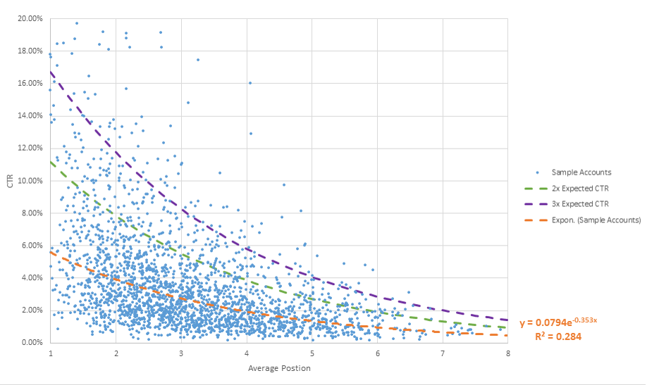 scatter graph reflecting click vs rank in Google Ads