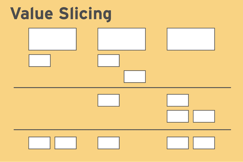 User Story Mapping & Value Slicing