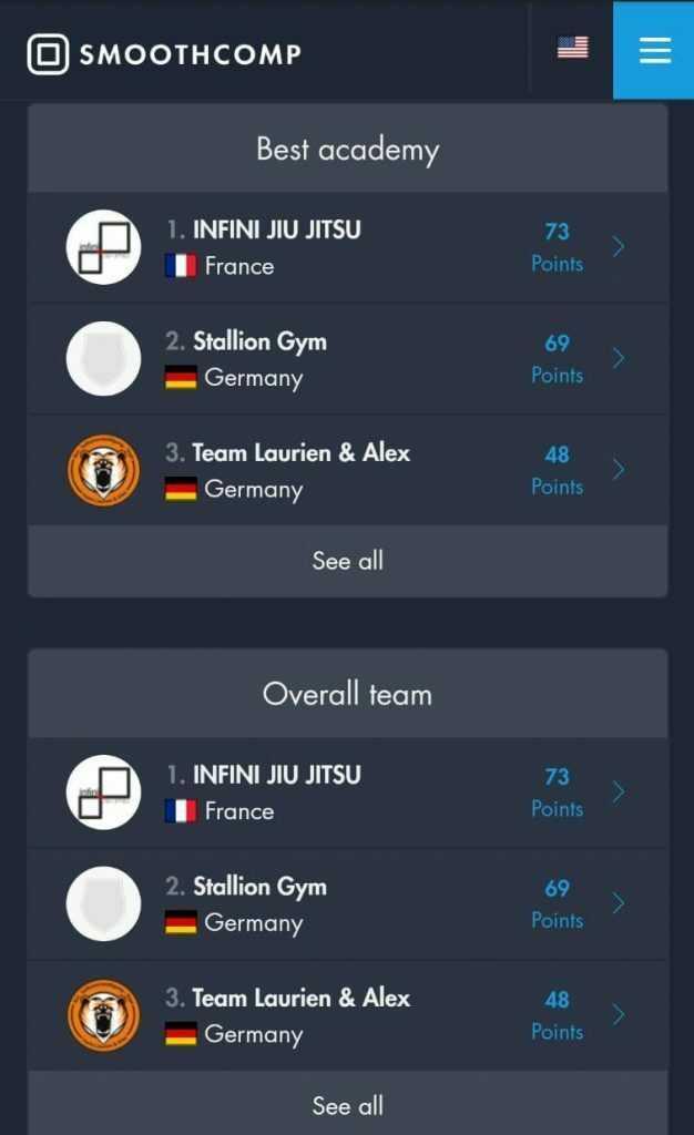 TLA auf Platz 3 von 36 BJJ Teams in Best Academy und Overall Team