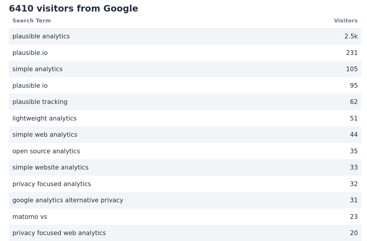 The list of keyword phrases