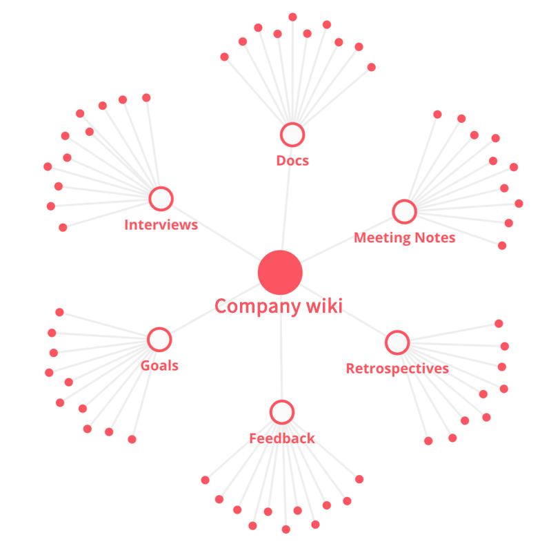 Corporate wiki visual structure knowledge graph