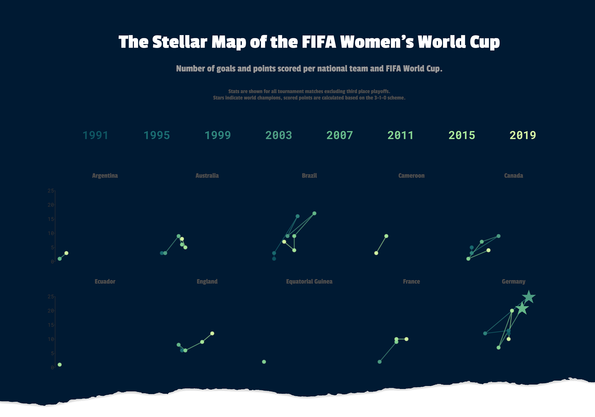 FIFA Women's World Cup Trajectories